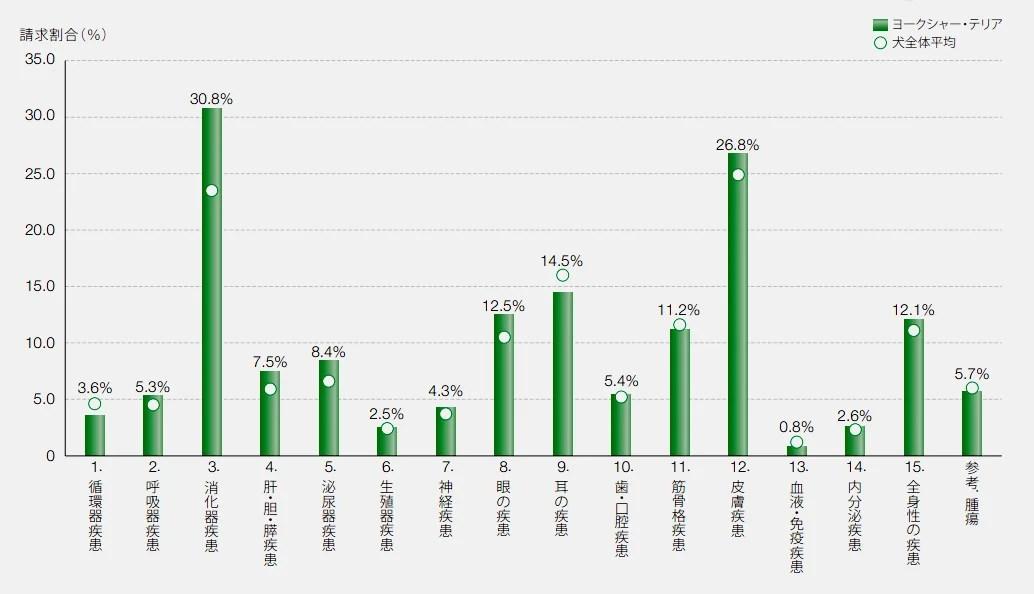 ヨークシャーテリアの保険請求の疾患割合