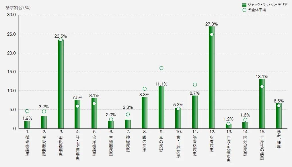 ジャックラッセルテリア保険請求の疾患割合