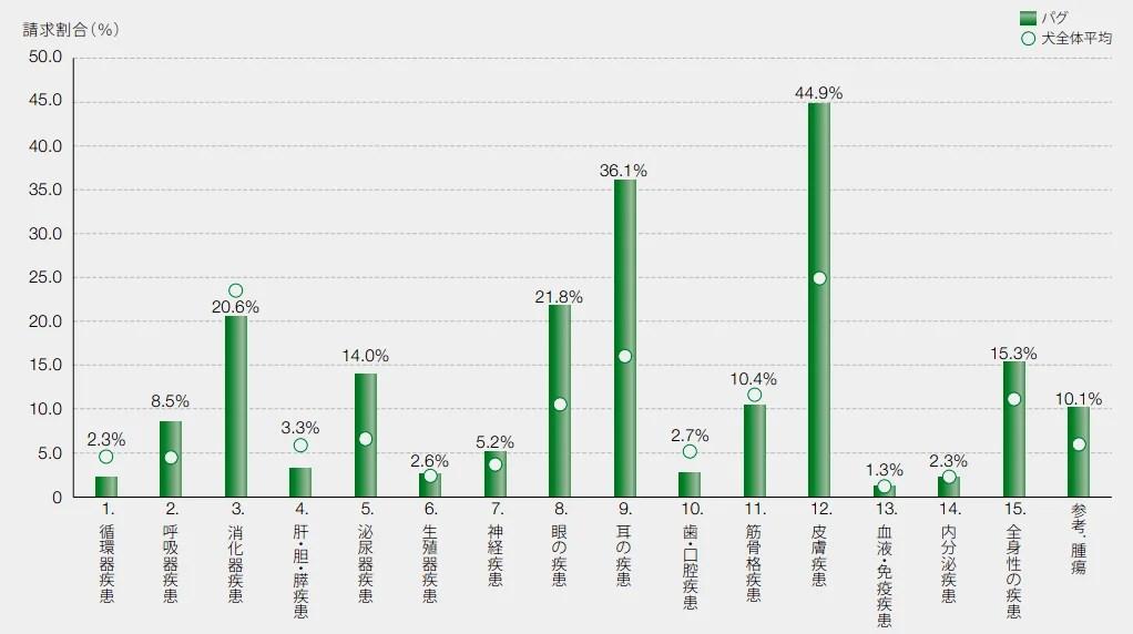 パグの保険請求の疾患割合
