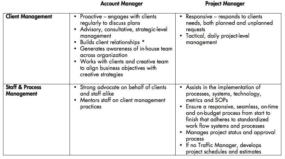 The CohenMiller Report The ProjectAccount Manager Elucidation  InHOWse