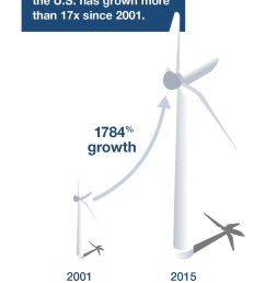 wind is a limitless free and non polluting renewable energy resource that consumes virtually no water at invenergy we re harvesting more of it than any  [ 979 x 1468 Pixel ]