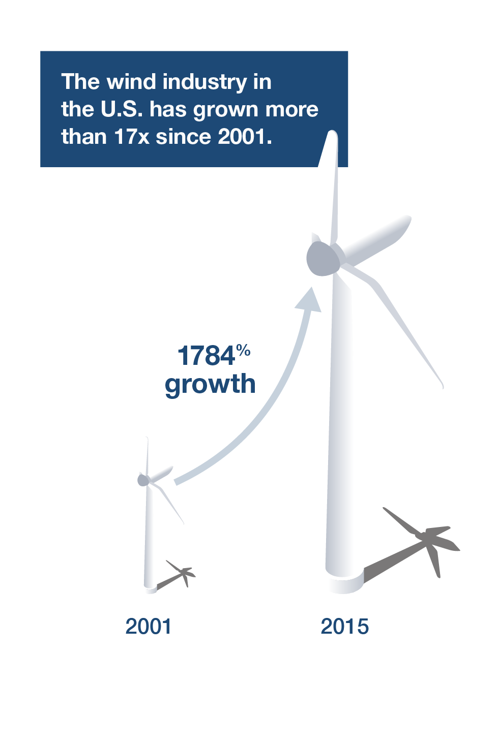 medium resolution of wind is a limitless free and non polluting renewable energy resource that consumes virtually no water at invenergy we re harvesting more of it than any