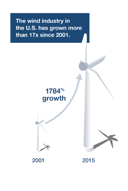 small resolution of wind is a limitless free and non polluting renewable energy resource that consumes virtually no water at invenergy we re harvesting more of it than any
