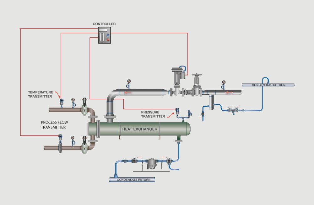 medium resolution of  feed forward steam pressure and cascade process fluid flow into the control scheme using all possible variables in the heat transfer control can