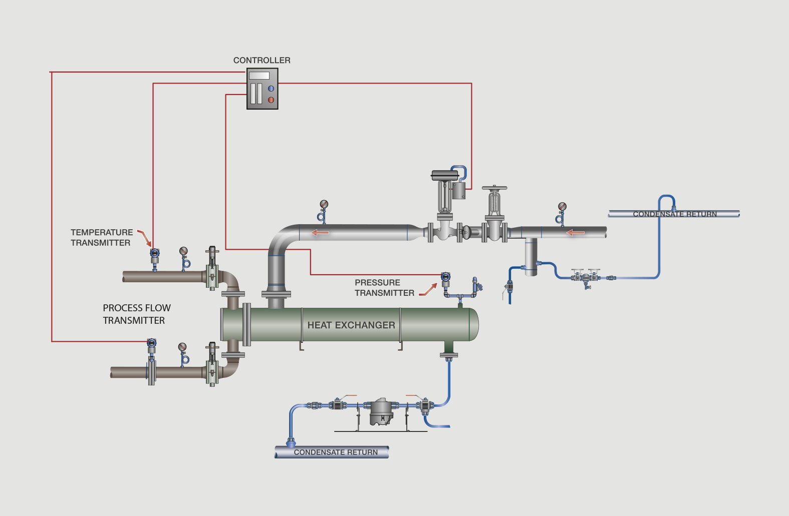 hight resolution of  feed forward steam pressure and cascade process fluid flow into the control scheme using all possible variables in the heat transfer control can