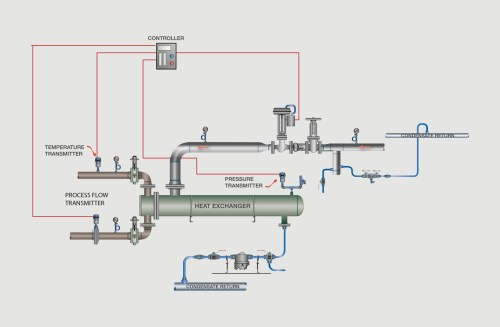 small resolution of  feed forward steam pressure and cascade process fluid flow into the control scheme using all possible variables in the heat transfer control can
