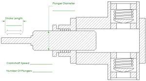 Plunger Pump Flow Calculator | Piston Pump Flow Calculator