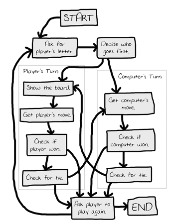 Figure 10-1: Flow chart for Tic Tac Toe