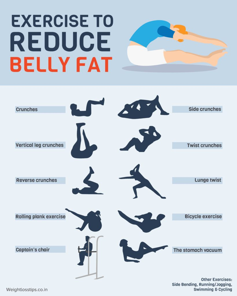 Reduce belly fat what to