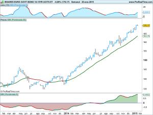 ISHARES EURO GOVT BOND 10-15YR UCITS ET