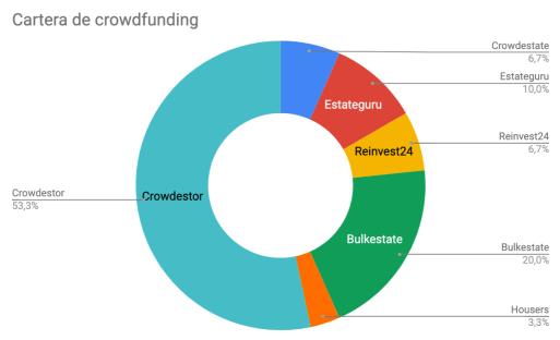 Distribución de mi cartera de crowdfunding