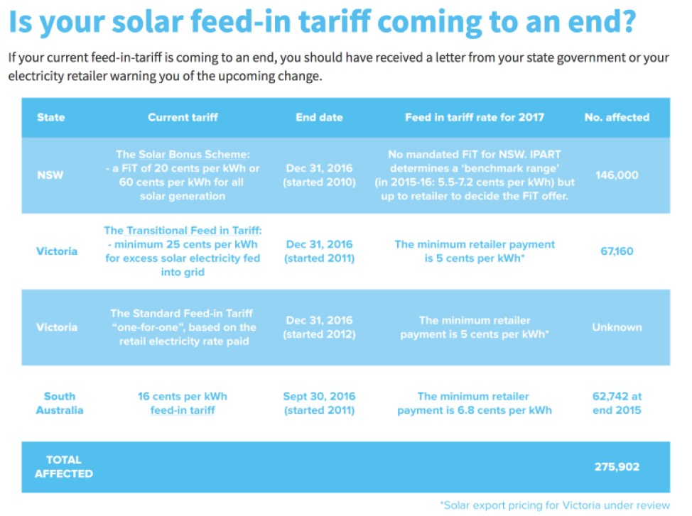 life-after-feed-in-tariffs-solar-citizens-2016-10-09-09-11-13