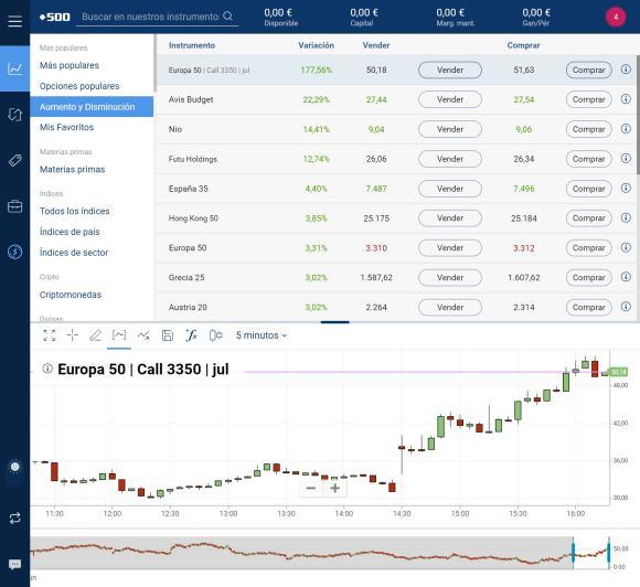 Plus500 software de trading