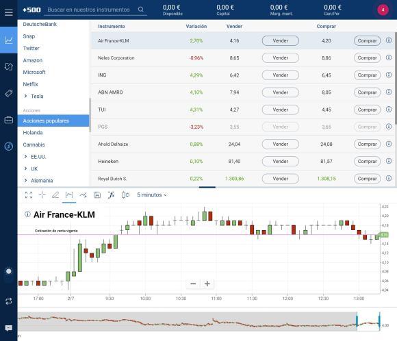 Plus500 comprar acciones en línea