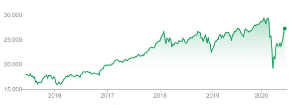 Caída de la Bolsa Dow Jones