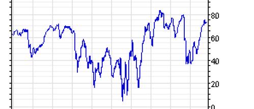 consenso-3-diciembre-2010% - Y el consenso alcista al 73,77% (lectura muy alta - en USA claro-)