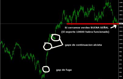 ibex-24-febrero-gaps-2011-510x362% - Estan tratando de perforar los 10600