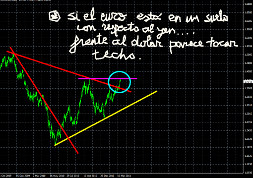 euro-23-marzo-2011-510x359% - Si el Euro esta en un potencial suelo frente al Yen frente al dólar parece tocar techo