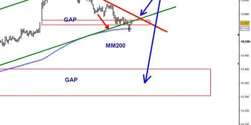 ibex-22-marzo-gap-ttapado-2011-510x410% - ¡¡ et voilá ¡¡