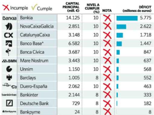 los-que-suspendieron-510x381% - Los que suspendieron (gráfico: eleconomista.es)