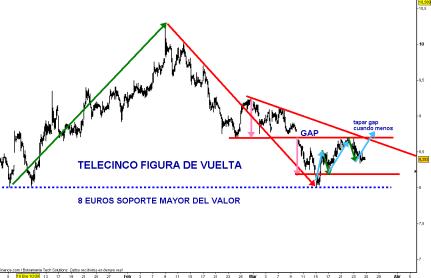 telecinco-24-marzo-2010-510x324% - Telecinco , creemos que tiene una buena ecuación rentabilidad riesgo tras su figura de vuelta este año