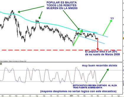 popular-28-abril-2011-510x372% - El popular, le seguimos viendo una relación valor-precio / rentabilidad-riesgo muy interesante