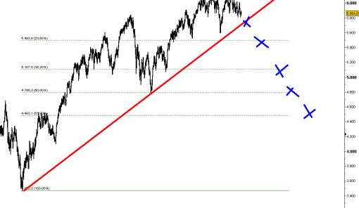 ftse-7-junio-2011-510x370% - FTSE 100: no lo llames crack llámalo corrección