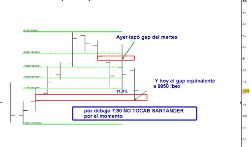 santander-8-julio-2011-510x371% - Santander ya hizo lo que puede hacer el Ibex