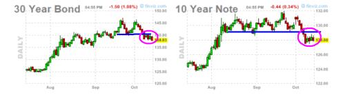 bonos-octuibre-510x144% - La nota a 10 y el bono a 30 se mantuvieron estables bajo ultimos soporte roto