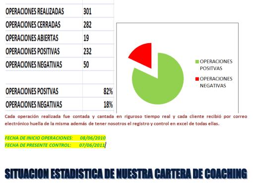 estado-cartera-octubre-2011-510x369% - SITUACION ESTADISTICA DE NUESTRA CARTERA DE COACHING