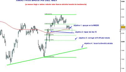 ibex-3-octubre-niveles-2011-510x347% - Europa no levanta cabeza y Wall Street no ayuda en nada