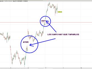 ibex-6-octubre-gaps-2011-510x334% - No nos gustan los gaps que se ha dejado atrás ayer y hoy el Ibex (mal fario)