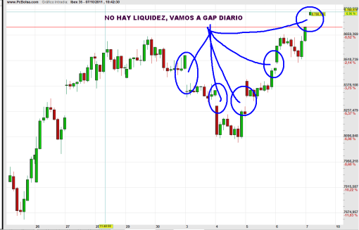 ibex-7-octubre-gaps-2011-510x327% - No hay liquidez, vamos a gap de apertura diario