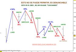 VOLATILIDAD-IBEX-9-SESIONES1-250x171% - Prueba para que una plataforma de Inversores aporte.