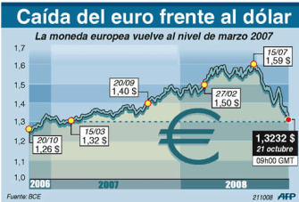 caratula-euro-250x169% - Euro depauperado busca paridad desesperado