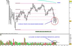 iberdrola-2-junio-2010-250x162% - •EL run-run de Iberdrola no se detecta en el gráfico