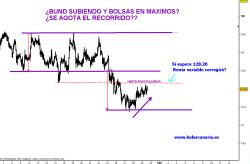 BUND-29-JULIO-2010-250x164% - Bund rebotando con Bolsas en máximos ¿avisando?