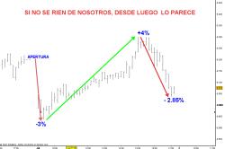 IBEX-1-JULIO-20101-250x166% - Si no se rien de nosotros, desde luego lo parece ....