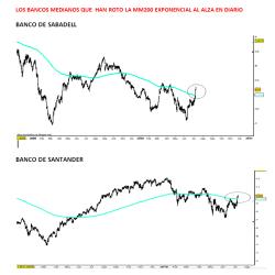 SANTANDER-Y-SABADELL-8-JULIO-2010-250x250% - Qué bancos españoles han roto la MM 200 exponencial en gráfico diario