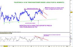 TELEFONICA-20-JULIO-2010-250x162% - TELEFONICA (CORTO PLAZO)  A LO CALDO DE ASILO