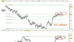 indices-europa-fibonacci1-250x279% - La distinta fuerza de los índices Europeos de futuros sobre índices