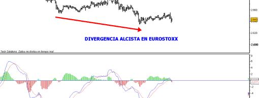 EUROSTOXX-50-20-AGOSTO-2010-510x384% - Aguantarán las divergencias alcistas en pie antes del cierre de hoy ?