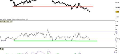 IBEX-25-AGOSTO-2010-510x359% - Los indicadores de momento en 5 minutos dicen que el precio puede estar mintiendo en su caída