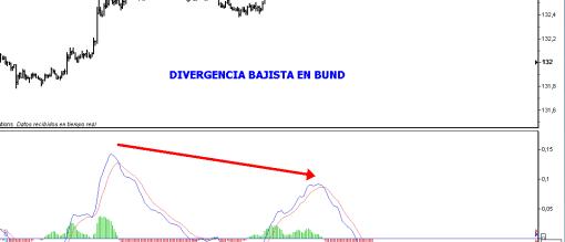 bund-20-agosto-20101-510x391% - Aguantarán las divergencias alcistas en pie antes del cierre de hoy ?