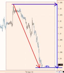 euro-11-agosto-2010-250x283% - Al Euro también le están dando bien