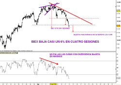 ibex-11-agosto-30-min-2010-250x175% - IBEX -6% en cuatro sesiones