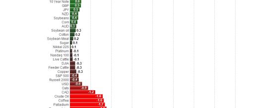 lo-mejor-y-peor-del-mercado-510x382% - Lo mejor y peor del día en USA
