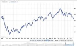 SEMICONDUCTORES-e1283338645313-250x150% - Evolucion Indices Amex,Semiconductores y Russell