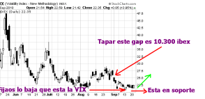 VOLATILIDAD-22-SEPTIEMBRE-2010-510x229% - La volatidad tendrá que rebotar y los mercados USA  corregir