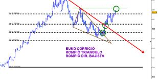 bund-28-septiembre-2010-510x354% - El Bund nos estaba cantando la corrección ¡¡¡